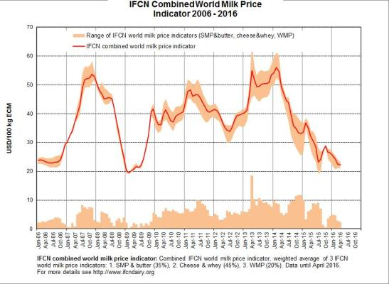 IFCN Combined Worl Milk Price Indicator 2006_2016